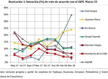 El IAPE muestra convergencia de los sondeos en torno al liderazgo de Iván Duque.