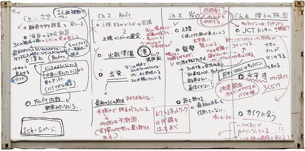KIN – Mycocene whiteboard with the early structure of the first 4 chapters
