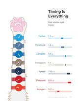 What Are The Best Times to Post on Social Media Sites