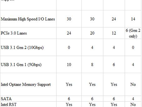 Guía Sobre las Diferencias Entre los Chipset Coffee Lake Z370, H370, B360 y H310