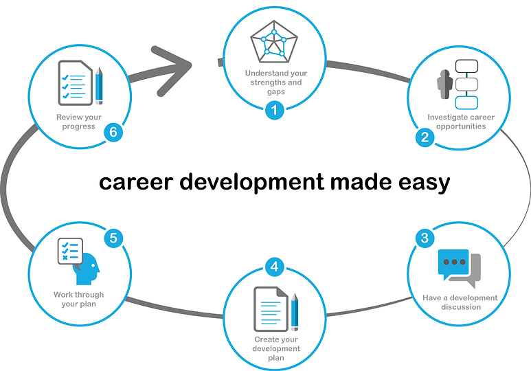 Image showing the 6 steps of career development from assess through to devlopmet plans