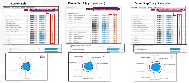 comaea used showing career progression