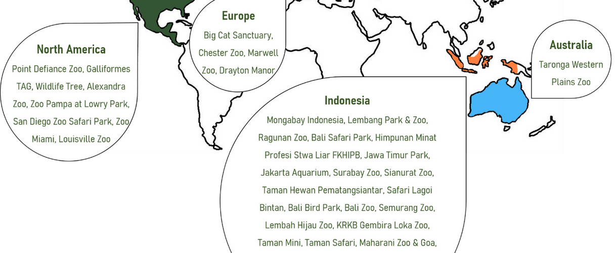 Zoos and organisations involved in Actio