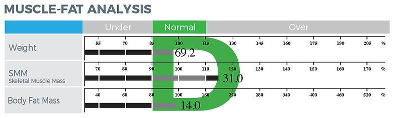 InBody_muscle-fat-analysis-d-shape.jpg
