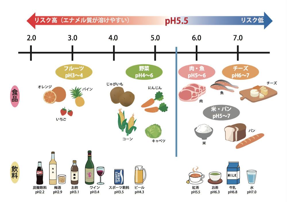 飲食物のpH値を表にまとめてみました。永久歯の表面のエナメル質が溶けやすくなるpH値はpH5.5です。5.5より低くなれば酸性度が強くなります。(ただし、このpH5.5はむし歯を基準とした数値なので、飲食物の場合は配合成分などでエナメル質が溶けやすいpH値は左右されます。つまり)  酸性飲食物としてわかりやすいのは炭酸飲料やスポーツドリンクなどの甘い飲み物です。お酒では焼酎は中性に近いですがワインや梅酒などは酸性です。  グレープフルーツやレモン、オレンジのような柑橘類だけでなくパイナップルやいちごなども酸性食品です。