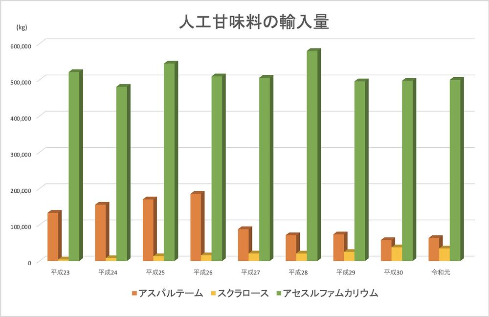 農林水産省による人工甘味料の輸入量
