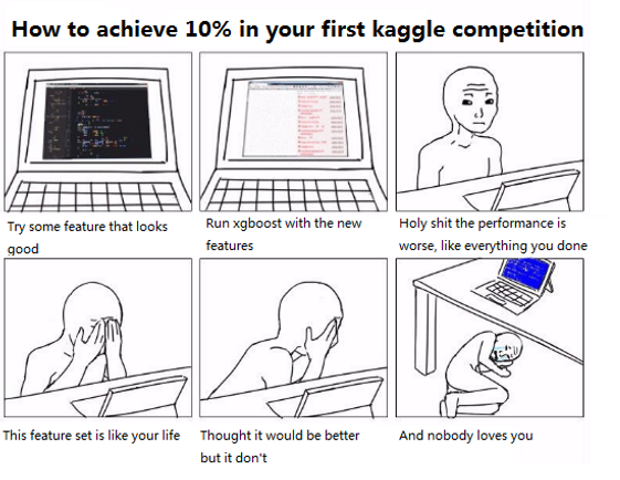 Renthop Kaggle competition Summary