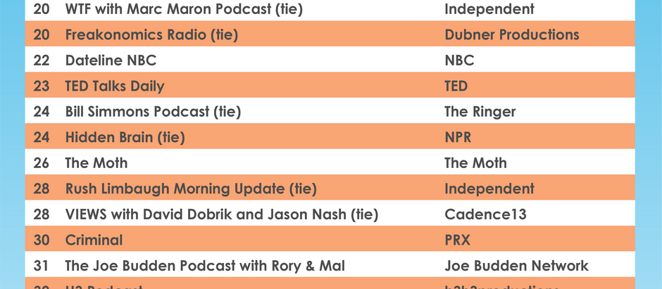 Top 50 Listed Podcasts