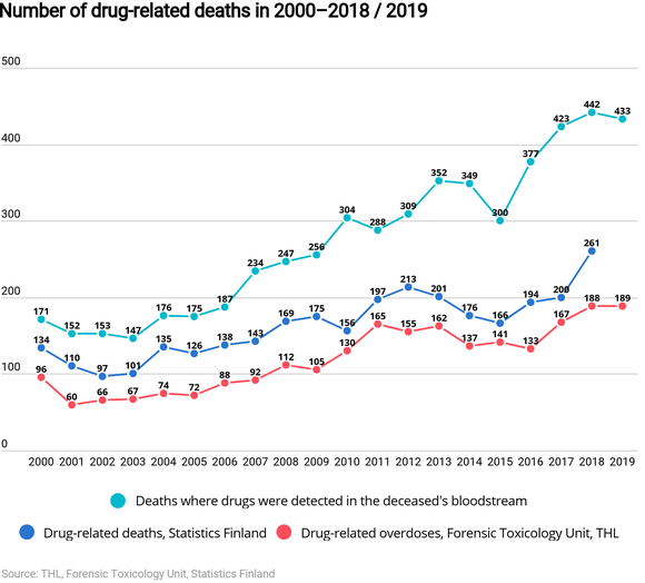 Number of drug-related deaths in 2000-20