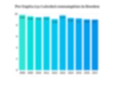 Per-Capita-alcohol-consumption-in-Sweden