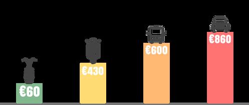 Bespaar met de Ecruiser X1 Elektrische scooter