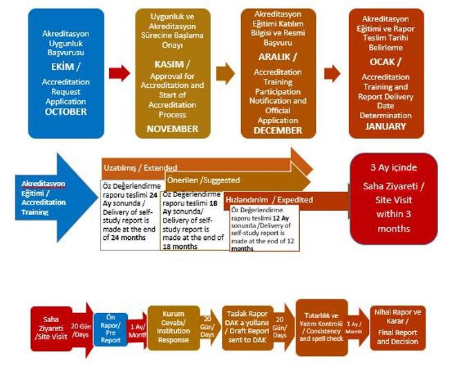 akkreditasyon süreci.JPG