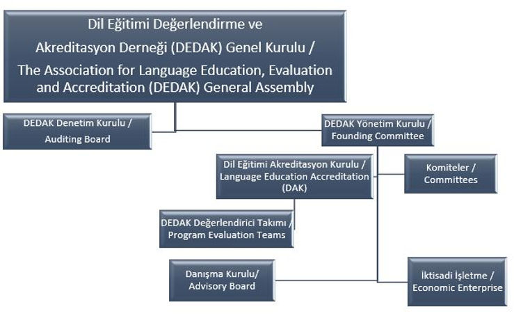Organizational Chart_TR-ENG.JPG