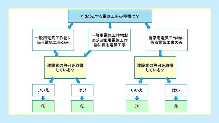 登録電気工事.jpg