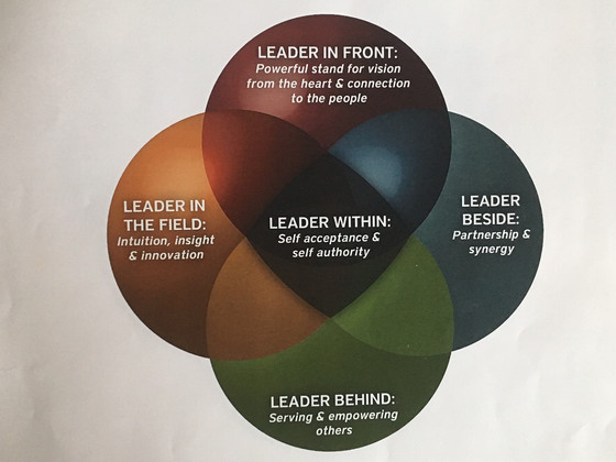 How to cultivate the Leader Within – the starting point in leadership