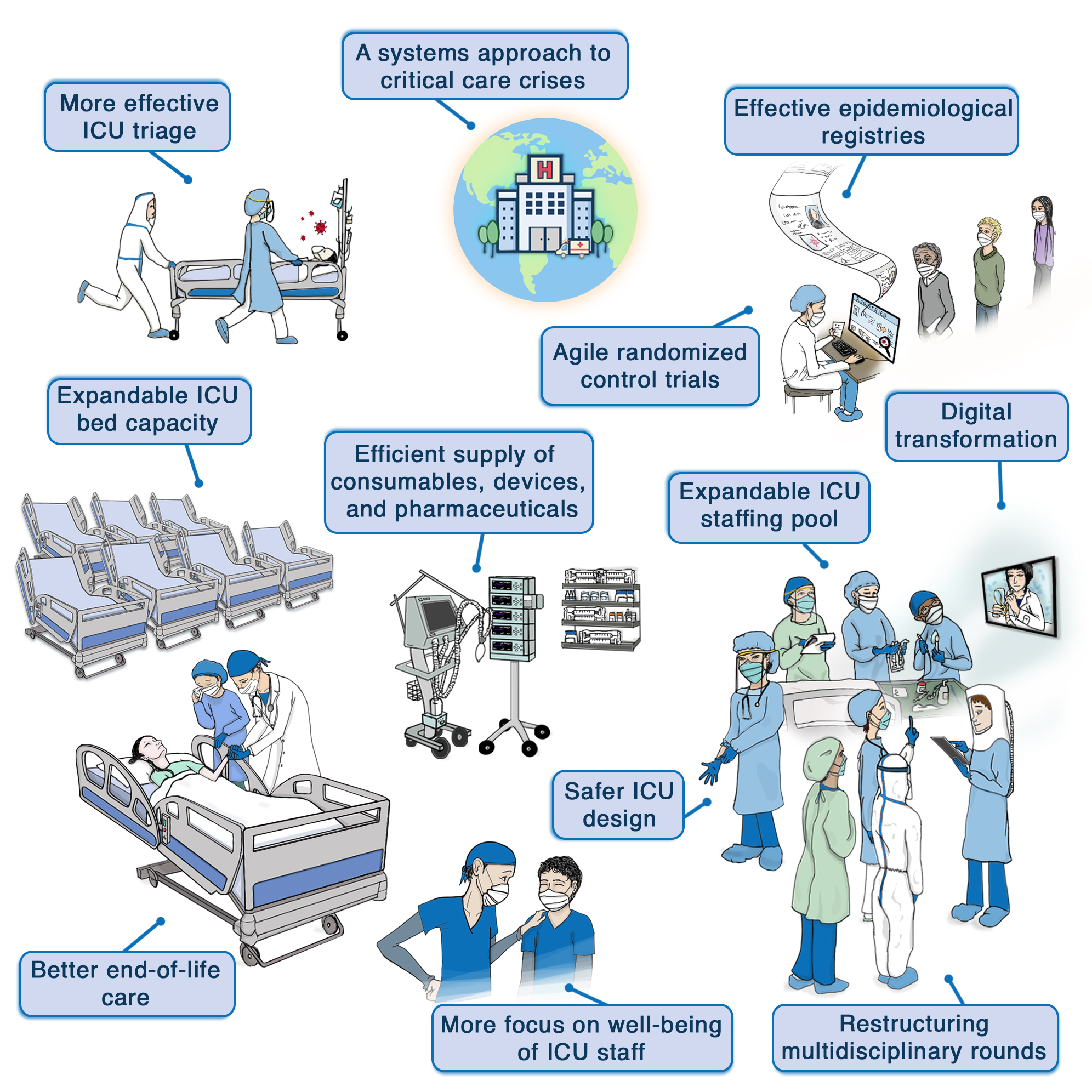 How the COVID‑19 pandemic will change the future of critical care