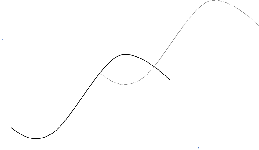 Two S-Curves connected for sustaining growth