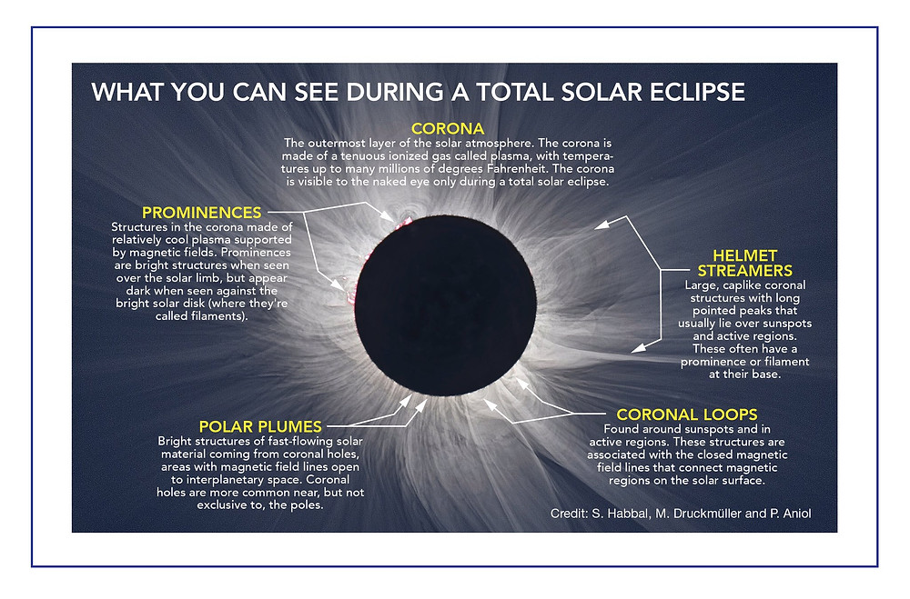 Solar Eclipse terms