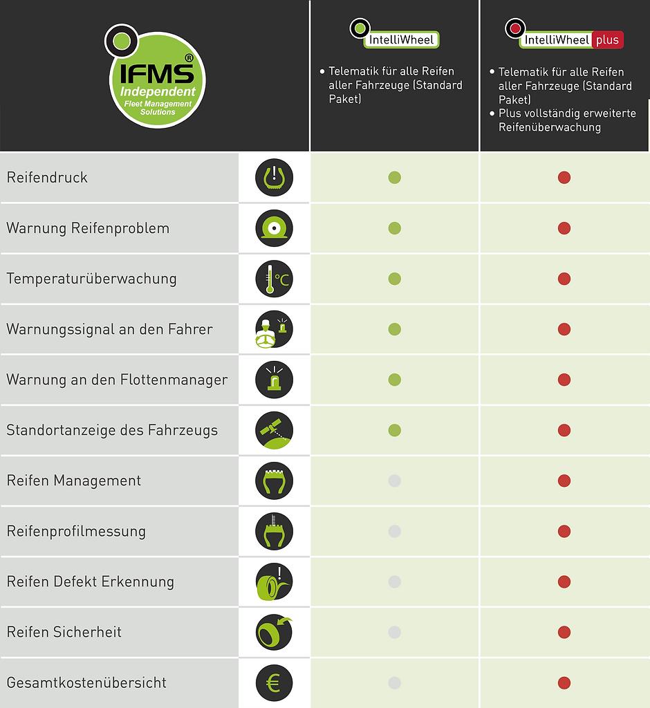20190624_IFMS_Produkt_Grafik_deutsch_VS2