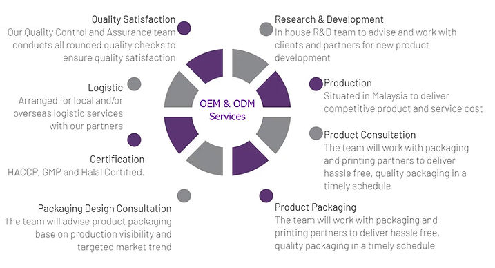 OEM & ODM Services.jpg