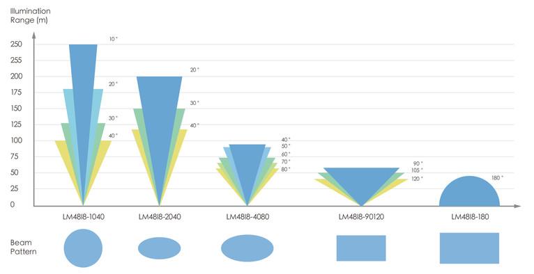 LIDlight LM48 illumination range