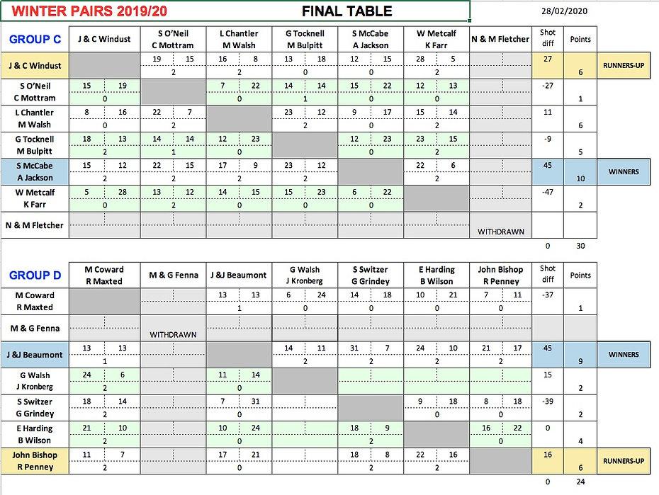 Winter Pairs Final Table C&D 28:02:20.jp