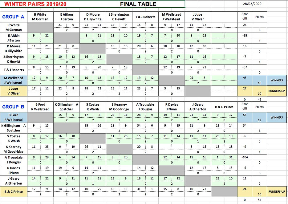 Winter Pairs Final Table A&B 28:02:20.jp