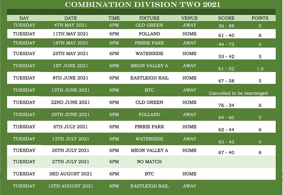 Combi 4's Results 20_07_21.jpg