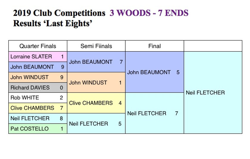 3 Woods 7 ends 2019 results.jpg