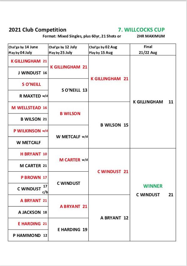 Willcocks Cup Final Result 2021.jpg