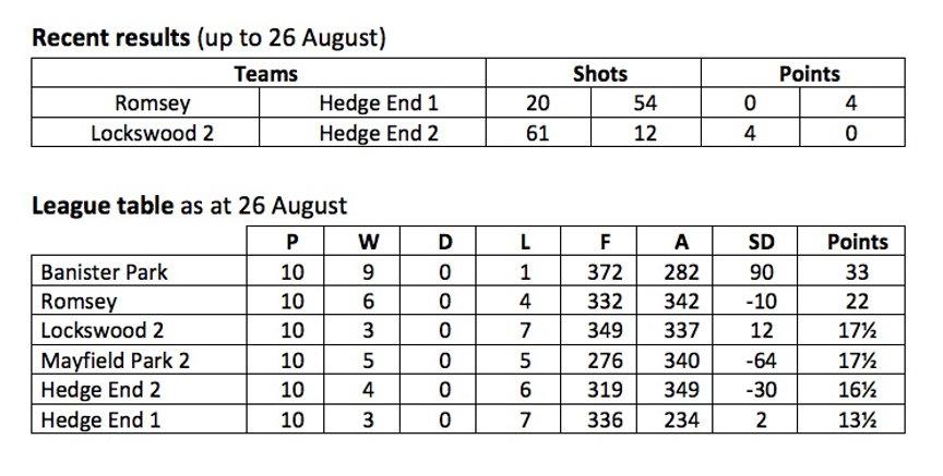 _B_ League Table 26_08_21.jpg