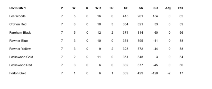 Div 1 Table 14_08_21.png