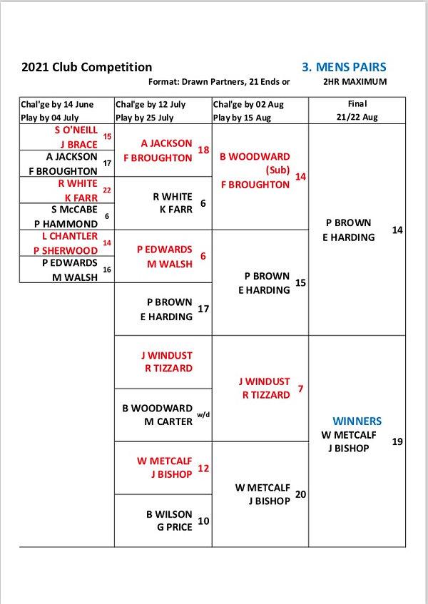 Men's pairs Final Result 2021.jpg