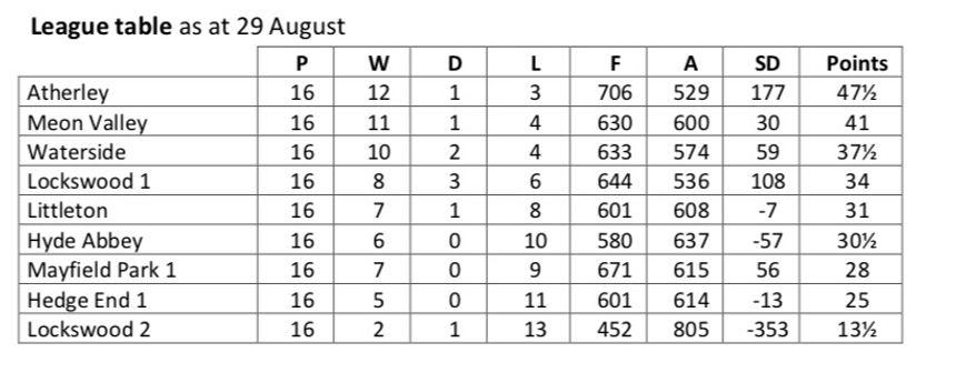 League Table 29_08_2019.jpg