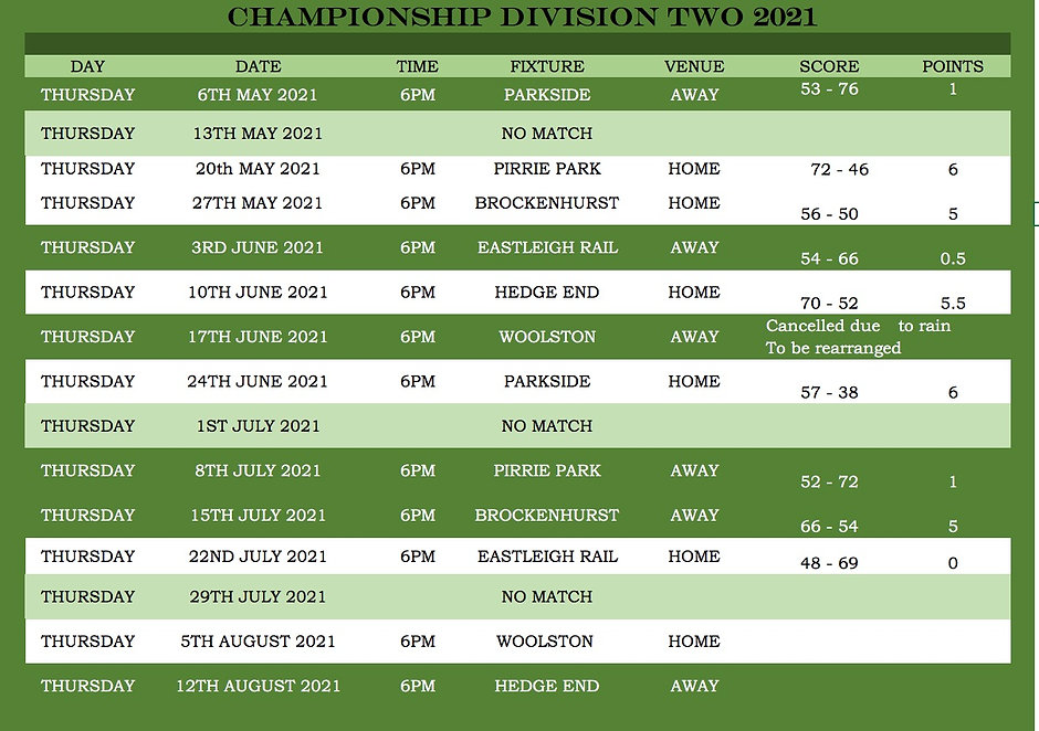 Champs results 22_07_21.jpg