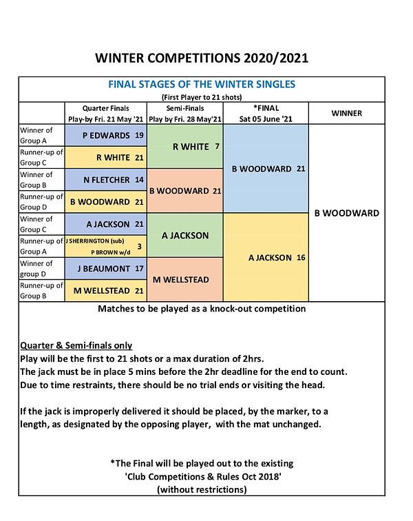 Winter Singles Final Result 2021.jpg