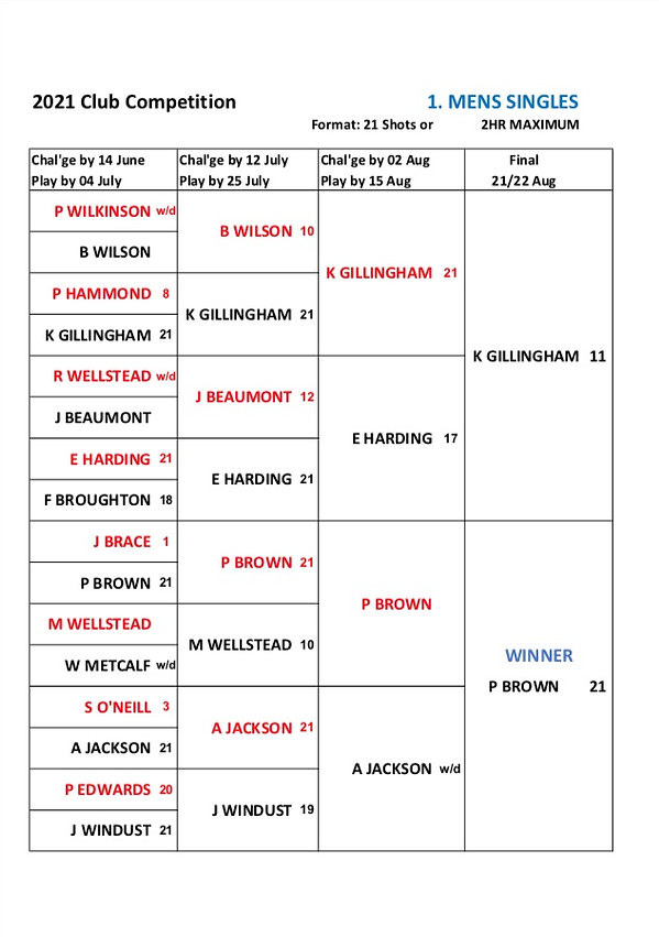 Men's singles Final Results 2021.jpg