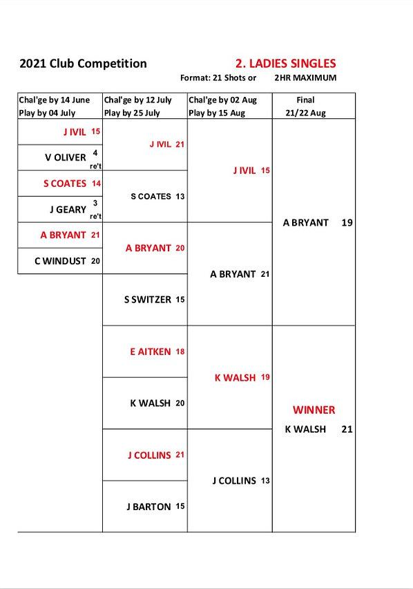 Ladies' singles Final Result 2021.jpg