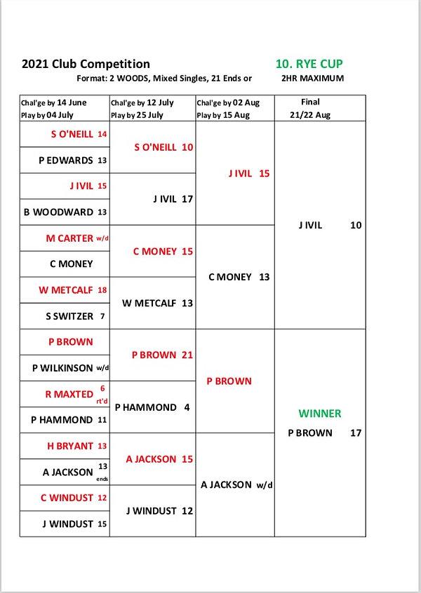 Terry Rye Cup Final result 2021.jpg
