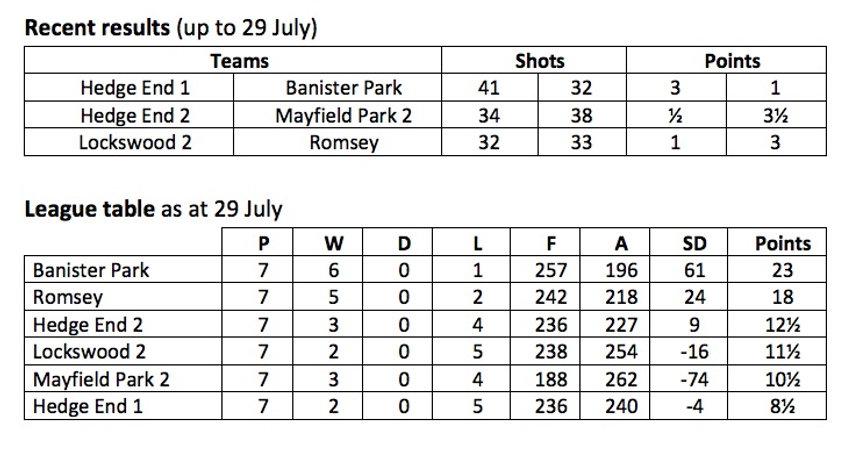 _B_League Table 29_07_21.jpg