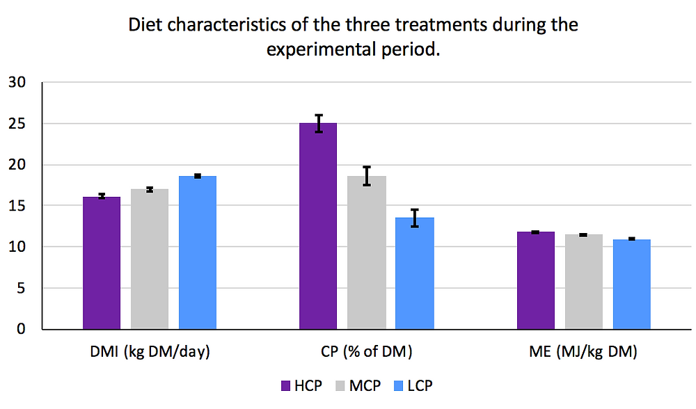 Graph 1. Dry matter intake (DMI, kg DM/day), crude protein (CP, % of DM) and metabolisable energy (ME, MJ/kg DM) for each treatment.