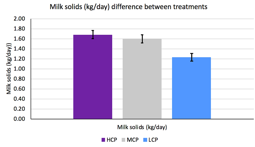 Graph 5. The difference in milk solids (kg/day) between the high crude protein (HCP), medium crude protein (MCP) and low crude protein (LCP) treatment groups.