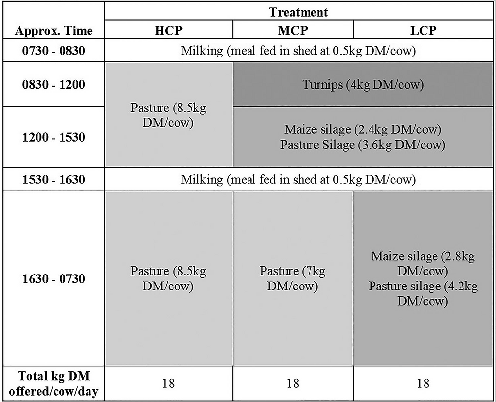 Table 1. Daily routines for each of the 18 cow mobs with either high (HCP), medium (MCP) or low (LCP) crude protein diets.
