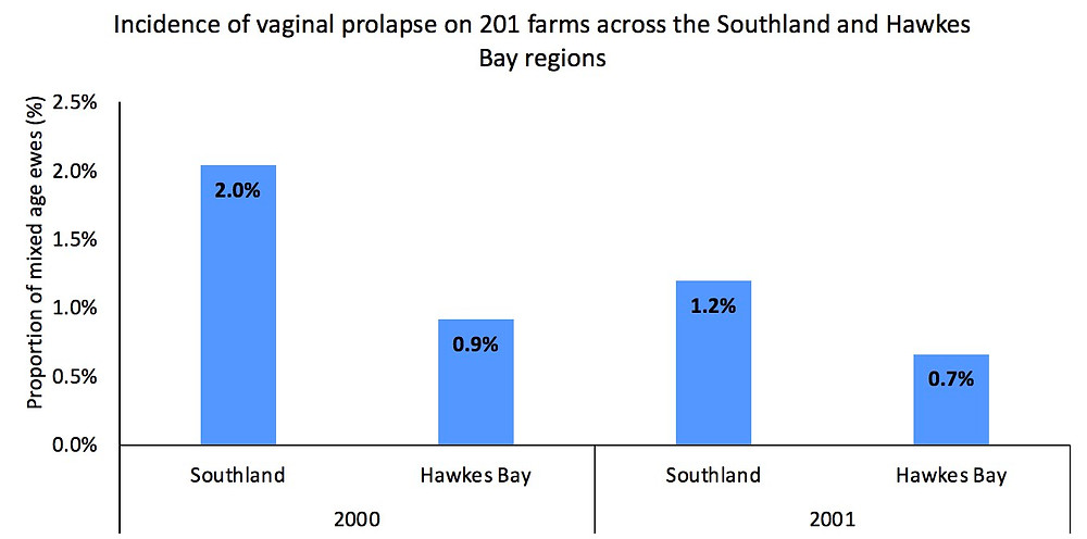 Graph 1. The annual incidence of vaginal prolapse per 100 mixed-age study ewes on Southland and Hawkes Bay farms in 2000 and 2001.