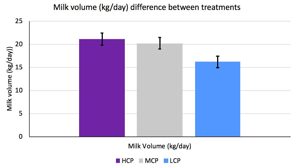 Graph 4. The difference in milk volume (kg/day) between the high crude protein (HCP), medium crude protein (MCP) and low crude protein (LCP) treatment groups.