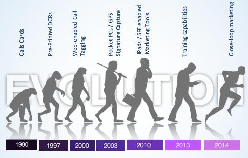 Evolution of SFE