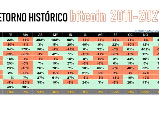 Histórico mensual de bitcoin 2011 - 2020. Zoom out!