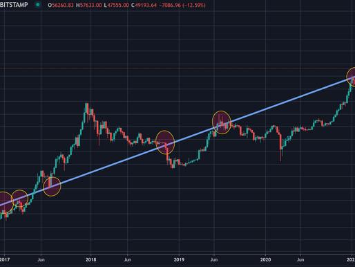 Bitcoin corrige un 25%. ¿Buen momento para comprar?
