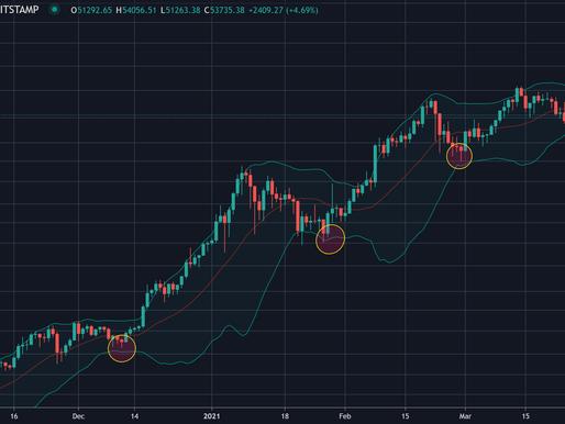 3 Motivos de subida inminente del precio de bitcoin