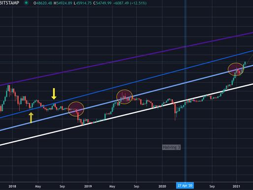 Bitcoin alcanza el billón de capitalización de mercado